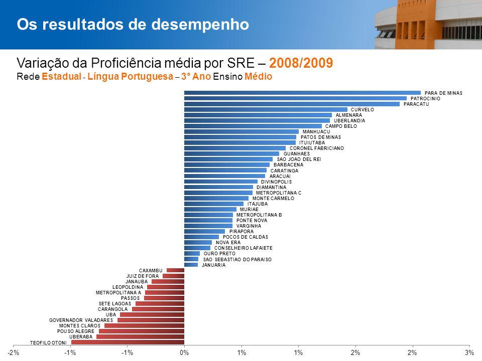Página 38 Variação da Proficiência média por SRE – 2008/2009 Rede Estadual - Língua Portuguesa – 3° Ano Ensino Médio Os resultados de desempenho
