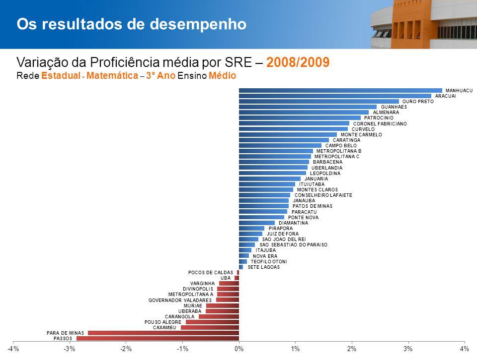 Página 39 Variação da Proficiência média por SRE – 2008/2009 Rede Estadual - Matemática – 3° Ano Ensino Médio Os resultados de desempenho
