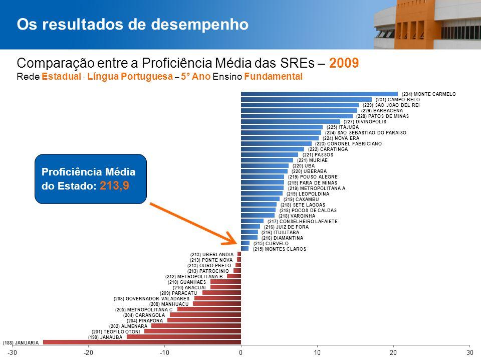 Comparação entre a Proficiência Média das SREs – 2009 Rede Estadual - Língua Portuguesa – 5° Ano Ensino Fundamental Os resultados de desempenho Profic