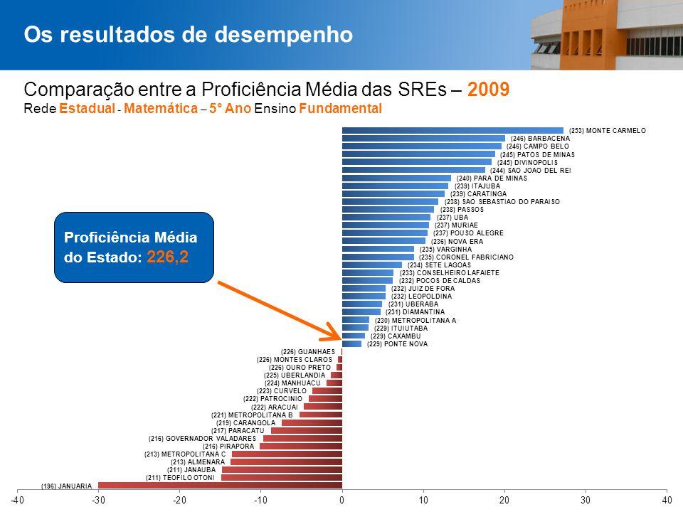 Comparação entre a Proficiência Média das SREs – 2009 Rede Estadual - Matemática – 5° Ano Ensino Fundamental Os resultados de desempenho Proficiência