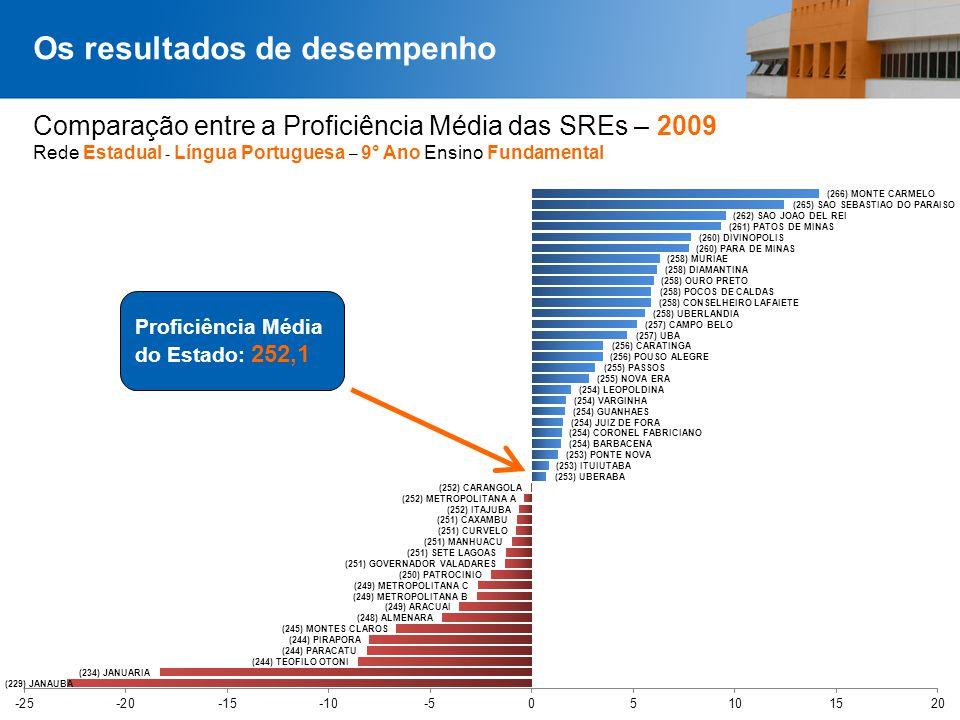 Comparação entre a Proficiência Média das SREs – 2009 Rede Estadual - Língua Portuguesa – 9° Ano Ensino Fundamental Os resultados de desempenho Profic