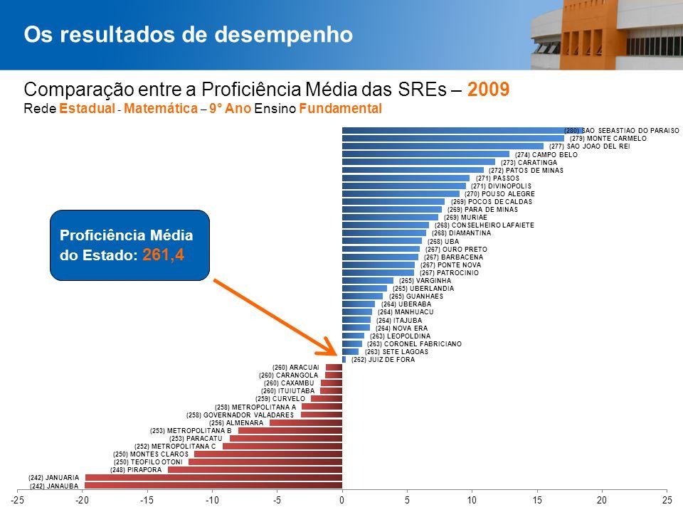 Página 43 Comparação entre a Proficiência Média das SREs – 2009 Rede Estadual - Matemática – 9° Ano Ensino Fundamental Os resultados de desempenho Pro