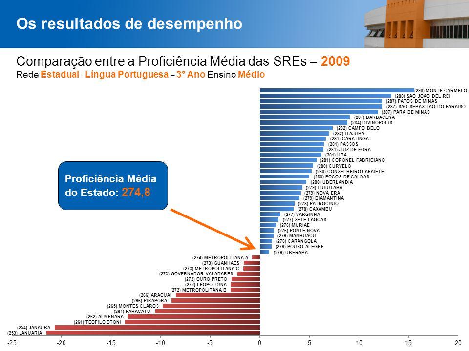 Comparação entre a Proficiência Média das SREs – 2009 Rede Estadual - Língua Portuguesa – 3° Ano Ensino Médio Os resultados de desempenho Proficiência