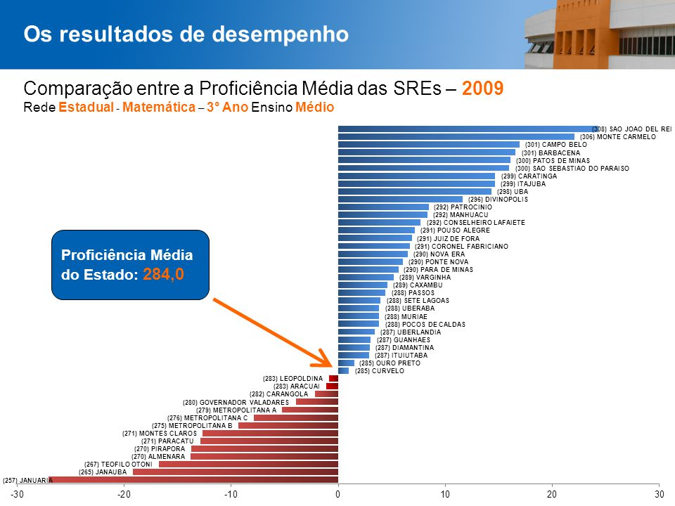 Comparação entre a Proficiência Média das SREs – 2009 Rede Estadual - Matemática – 3° Ano Ensino Médio Os resultados de desempenho Proficiência Média