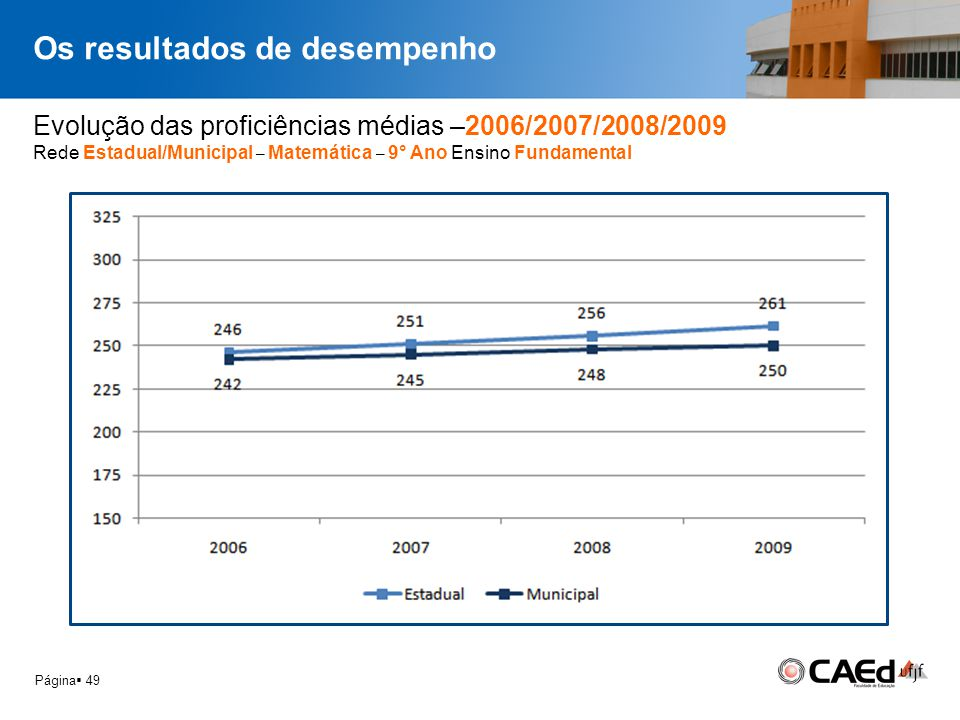 Página 49 Evolução das proficiências médias –2006/2007/2008/2009 Rede Estadual/Municipal – Matemática – 9° Ano Ensino Fundamental Os resultados de des
