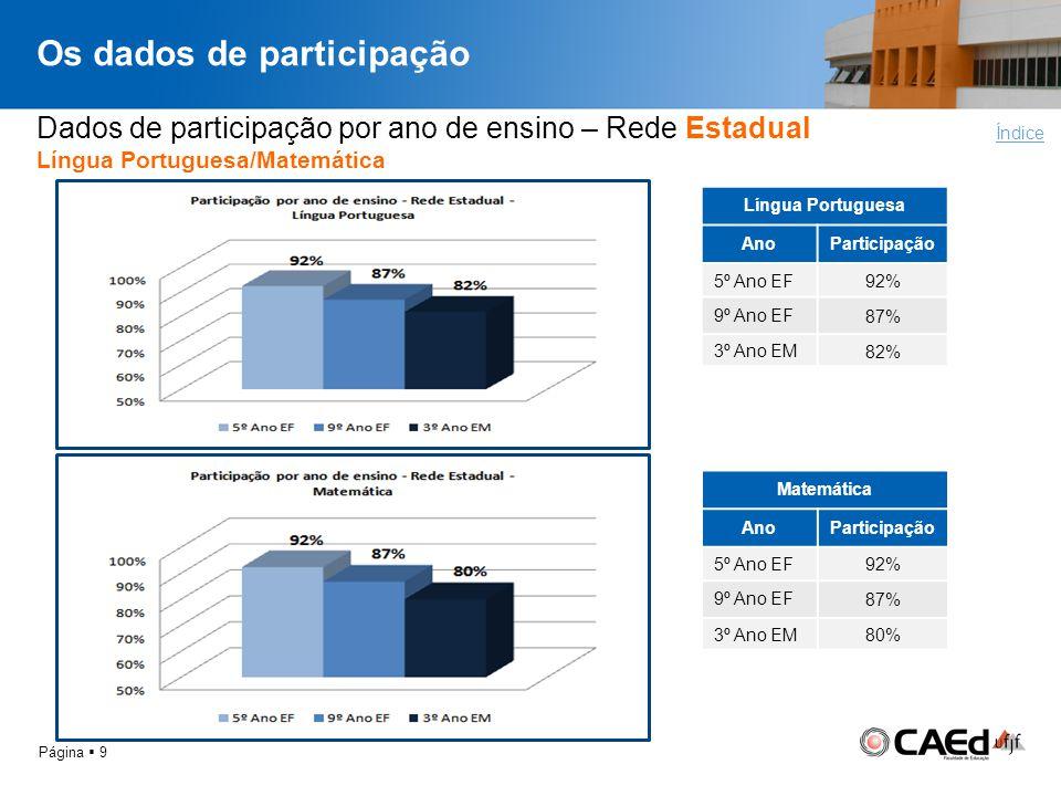 Os dados de participação Página 9 Dados de participação por ano de ensino – Rede Estadual Língua Portuguesa/Matemática Índice Língua Portuguesa AnoPar