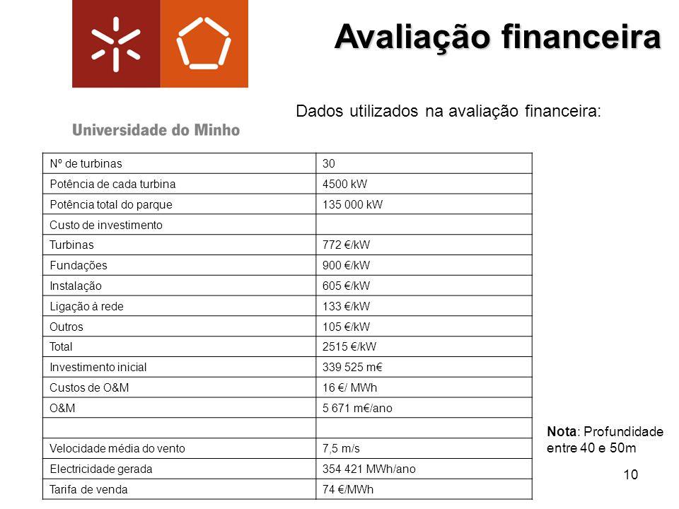 10 Avaliação financeira Nº de turbinas30 Potência de cada turbina4500 kW Potência total do parque135 000 kW Custo de investimento Turbinas772 /kW Fund
