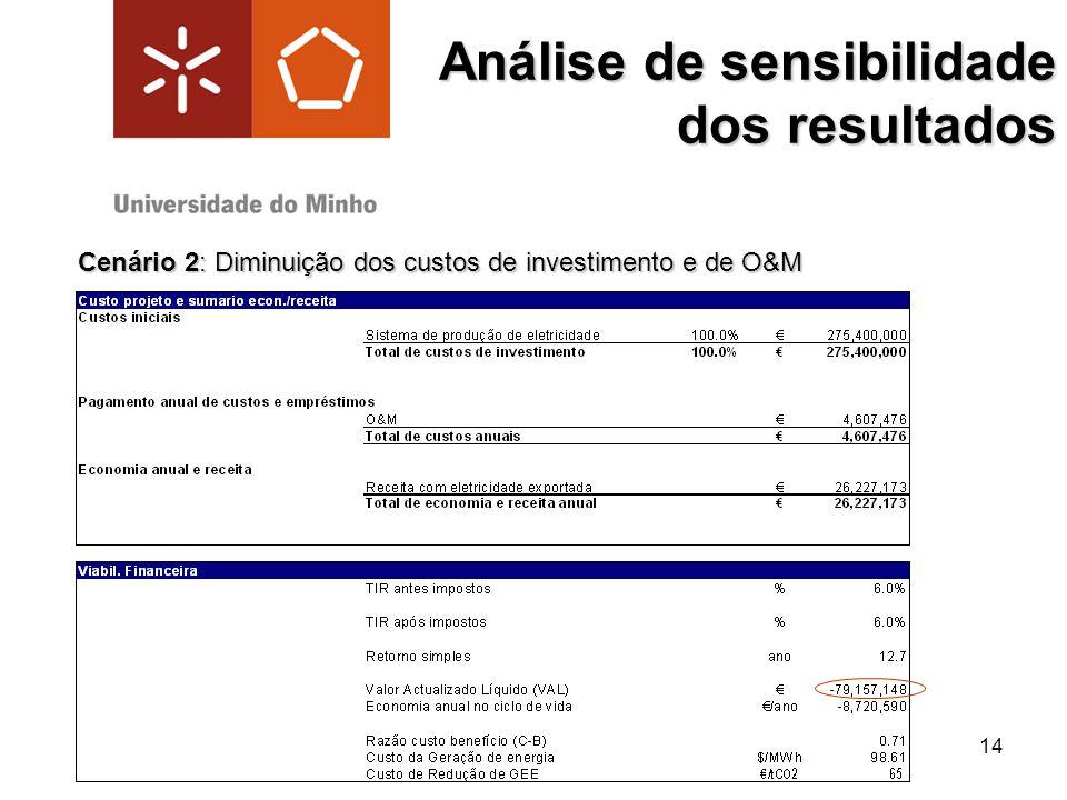 14 Análise de sensibilidade dos resultados Cenário 2: Diminuição dos custos de investimento e de O&M
