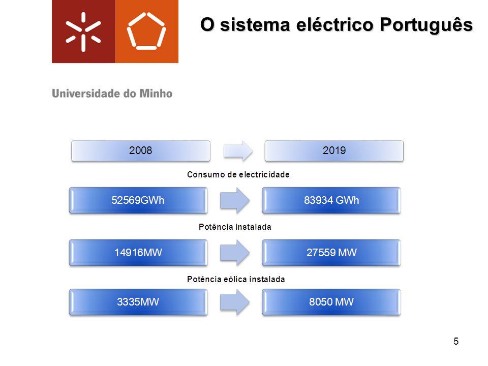 5 O sistema eléctrico Português