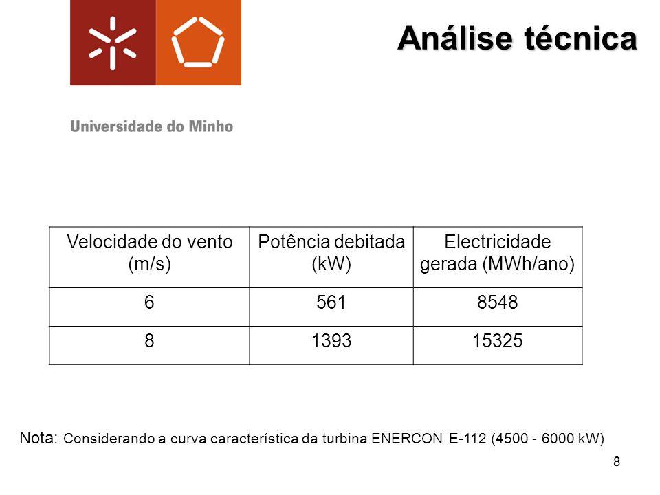 8 Análise técnica Velocidade do vento (m/s) Potência debitada (kW) Electricidade gerada (MWh/ano) 65618548 8139315325 Nota: Considerando a curva carac