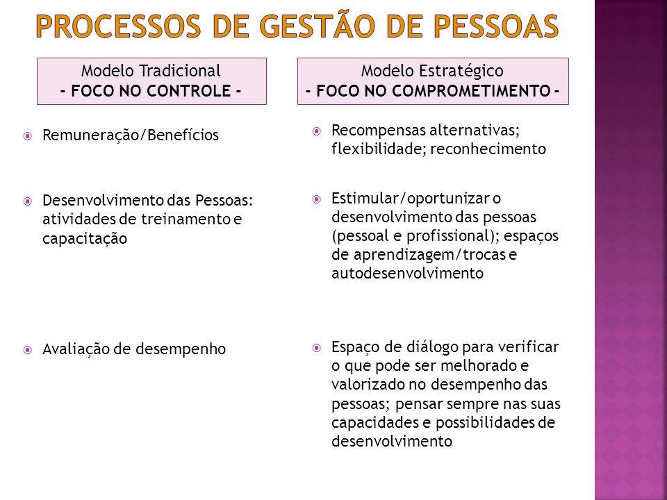 Remuneração/Benefícios Desenvolvimento das Pessoas: atividades de treinamento e capacitação Avaliação de desempenho Recompensas alternativas; flexibilidade; reconhecimento Estimular/oportunizar o desenvolvimento das pessoas (pessoal e profissional); espaços de aprendizagem/trocas e autodesenvolvimento Espaço de diálogo para verificar o que pode ser melhorado e valorizado no desempenho das pessoas; pensar sempre nas suas capacidades e possibilidades de desenvolvimento Modelo Tradicional - FOCO NO CONTROLE - Modelo Estratégico - FOCO NO COMPROMETIMENTO -