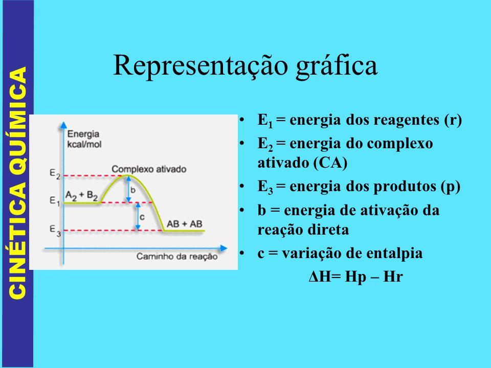 Representação gráfica E 1 = energia dos reagentes (r) E 2 = energia do complexo ativado (CA) E 3 = energia dos produtos (p) b = energia de ativação da