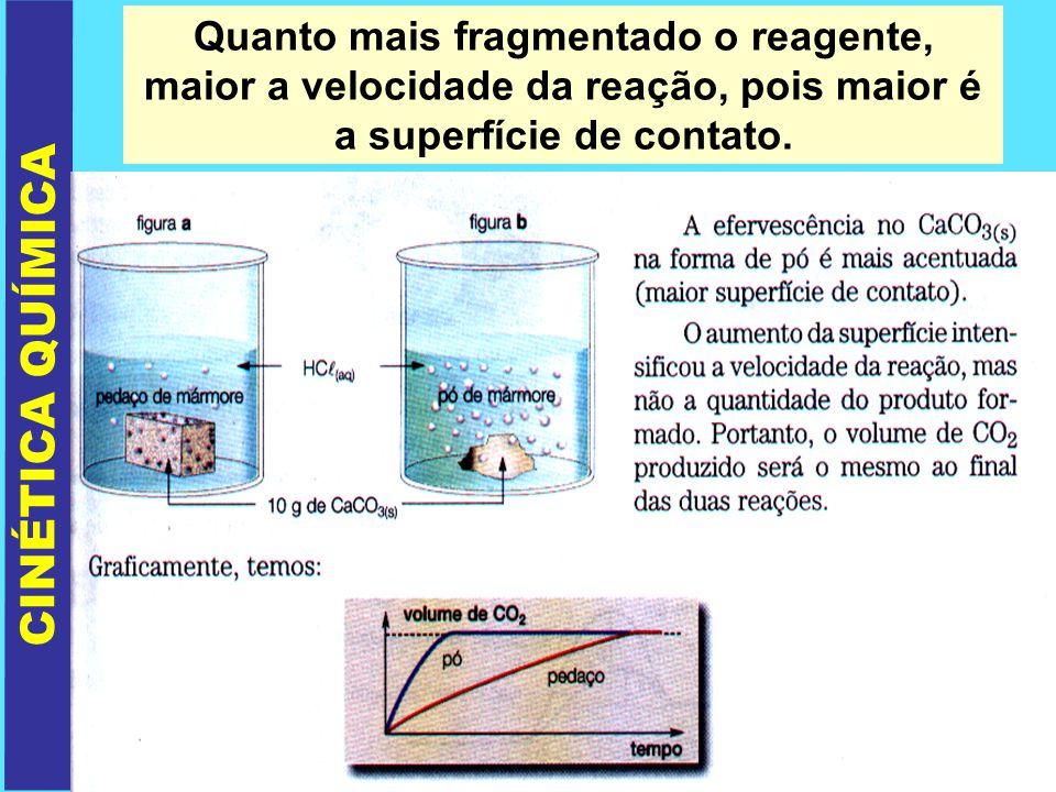 CINÉTICA QUÍMICA Quanto mais fragmentado o reagente, maior a velocidade da reação, pois maior é a superfície de contato.