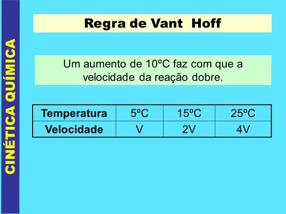CINÉTICA QUÍMICA Regra de Vant Hoff Um aumento de 10ºC faz com que a velocidade da reação dobre. Temperatura5ºC15ºC25ºC VelocidadeV2V4V