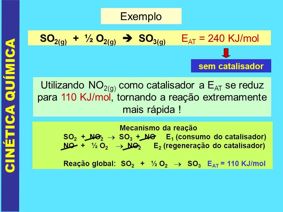 CINÉTICA QUÍMICA Exemplo SO 2(g) + ½ O 2(g) SO 3(g) E AT = 240 KJ/mol sem catalisador Utilizando NO 2(g) como catalisador a E AT se reduz para 110 KJ/
