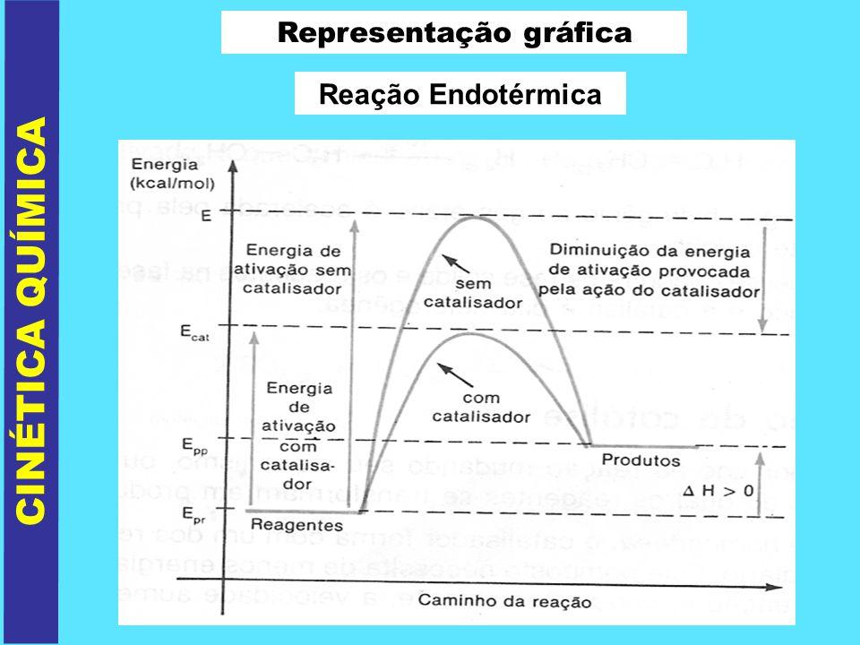 CINÉTICA QUÍMICA Representação gráfica Reação Endotérmica