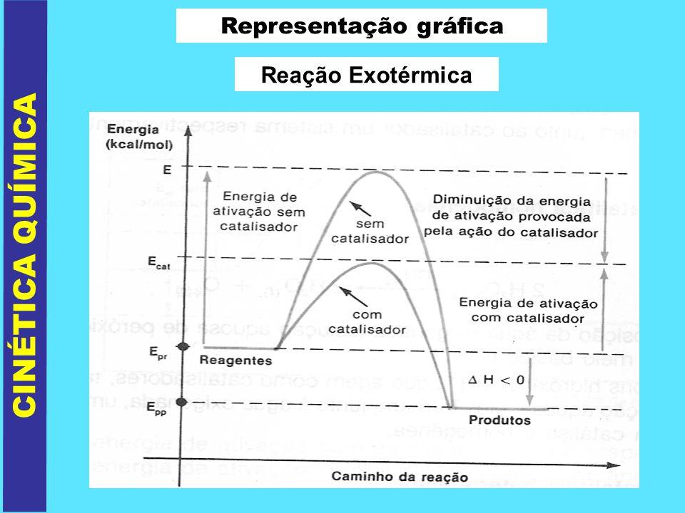 CINÉTICA QUÍMICA Representação gráfica Reação Exotérmica