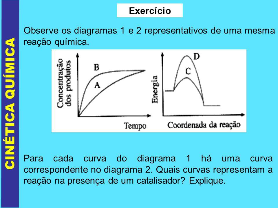 CINÉTICA QUÍMICA Exercício Observe os diagramas 1 e 2 representativos de uma mesma reação química. Para cada curva do diagrama 1 há uma curva correspo