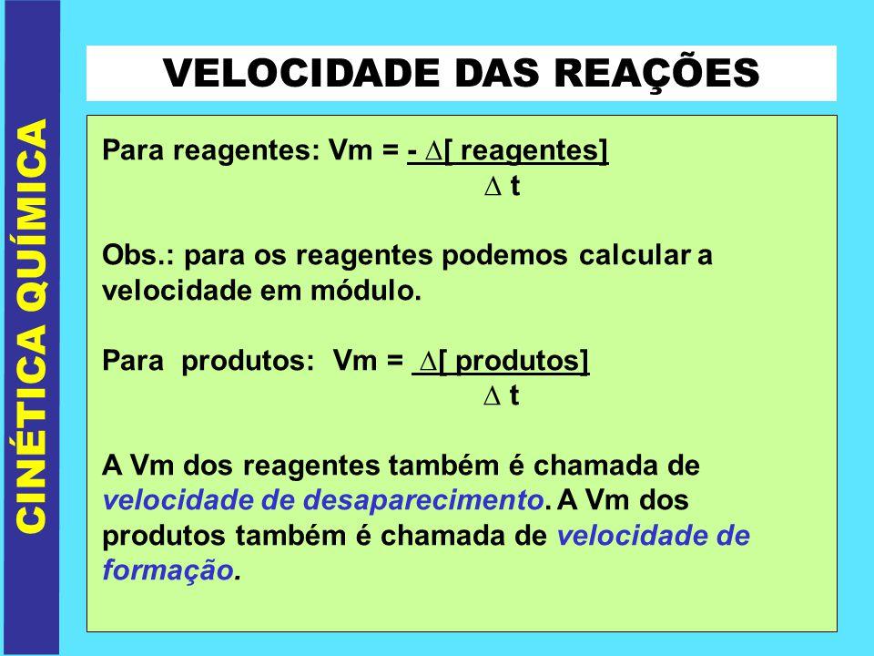 VELOCIDADE DAS REAÇÕES CINÉTICA QUÍMICA Para reagentes: Vm = - [ reagentes] t Obs.: para os reagentes podemos calcular a velocidade em módulo. Para pr