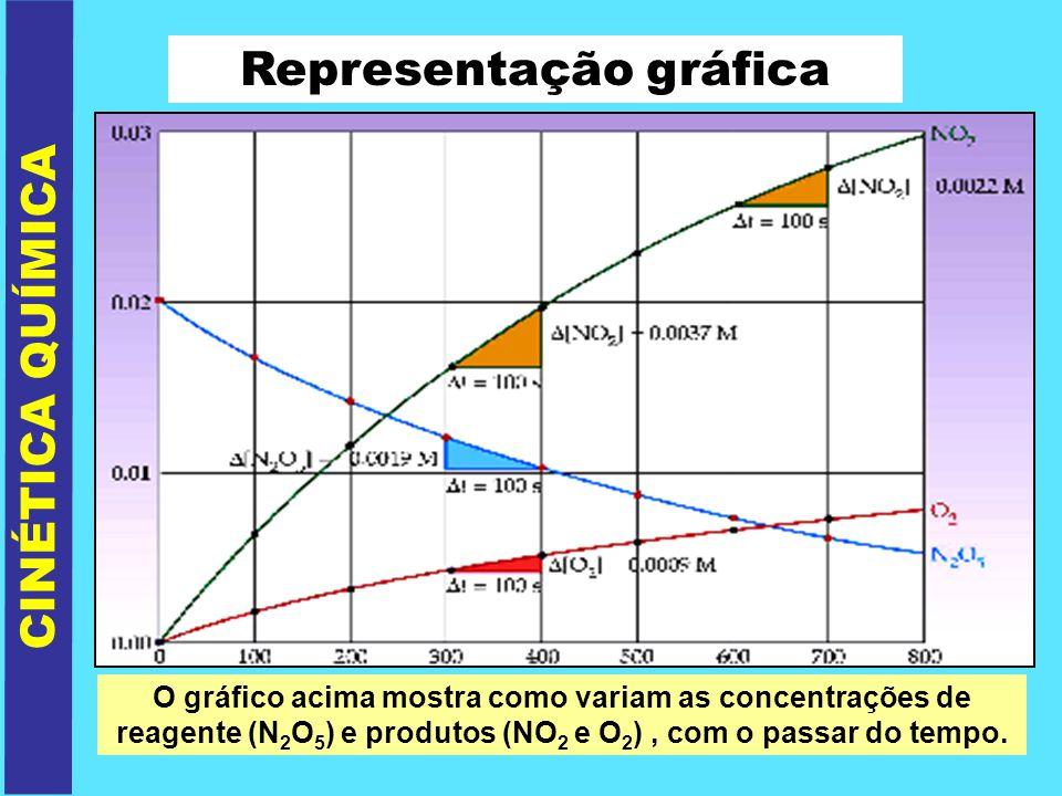 VELOCIDADE DAS REAÇÕES Valor da velocidade média da reação: Vm (reagente ou produto) coeficiente estequiométrico CINÉTICA QUÍMICA Reação genérica: aA + bBcC Vm = Vm(A) = Vm(B) = Vm(C) a b c