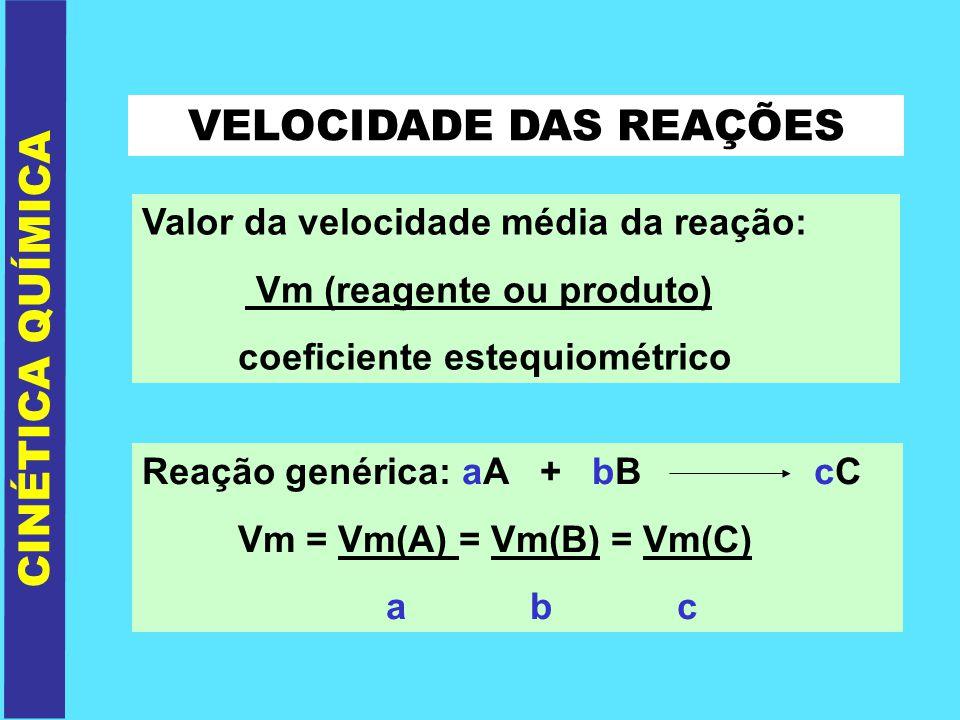 VELOCIDADE DAS REAÇÕES Valor da velocidade média da reação: Vm (reagente ou produto) coeficiente estequiométrico CINÉTICA QUÍMICA Reação genérica: aA