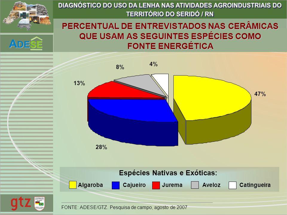 47% 28% 13% 8% 4% Espécies Nativas e Exóticas: AlgarobaCajueiroJuremaAvelozCatingueira PERCENTUAL DE ENTREVISTADOS NAS CERÂMICAS QUE USAM AS SEGUINTES
