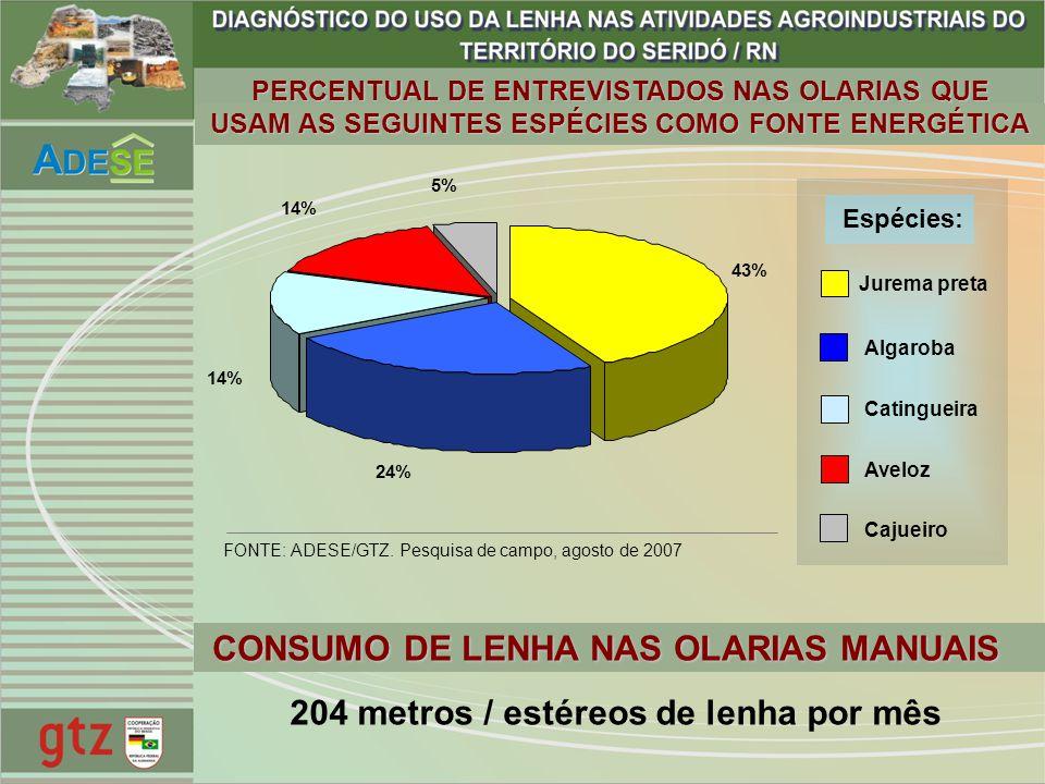 PERCENTUAL DE ENTREVISTADOS NAS OLARIAS QUE USAM AS SEGUINTES ESPÉCIES COMO FONTE ENERGÉTICA 43% 24% 14% 5% Jurema preta Algaroba Catingueira Aveloz C