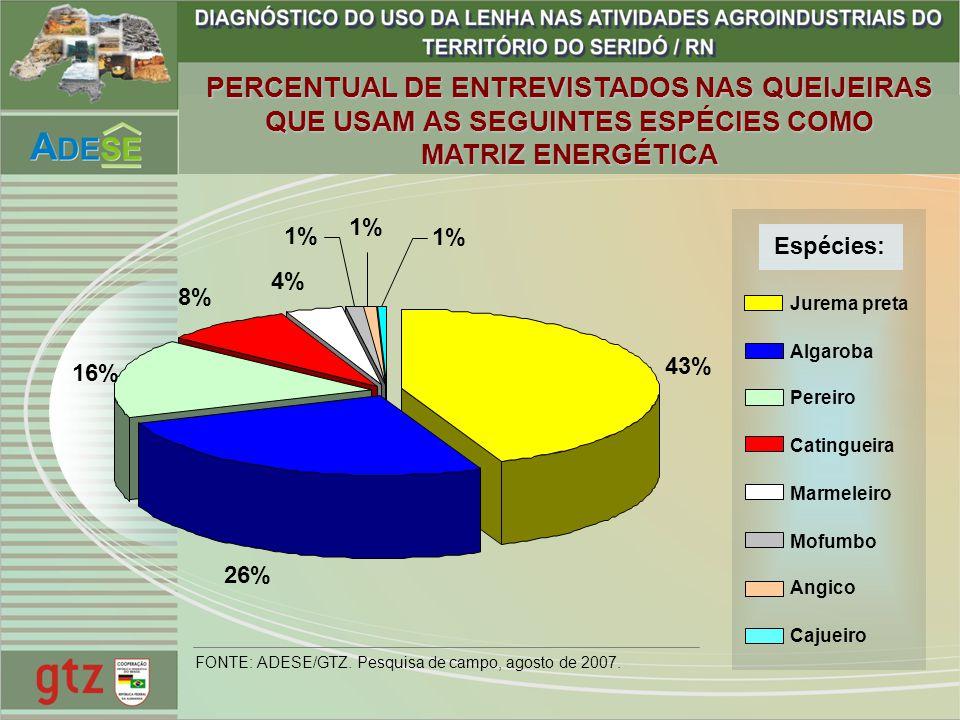 PERCENTUAL DE ENTREVISTADOS NAS QUEIJEIRAS QUE USAM AS SEGUINTES ESPÉCIES COMO MATRIZ ENERGÉTICA 43% 26% 16% 8% 4% 1% Jurema preta Algaroba Pereiro Ca