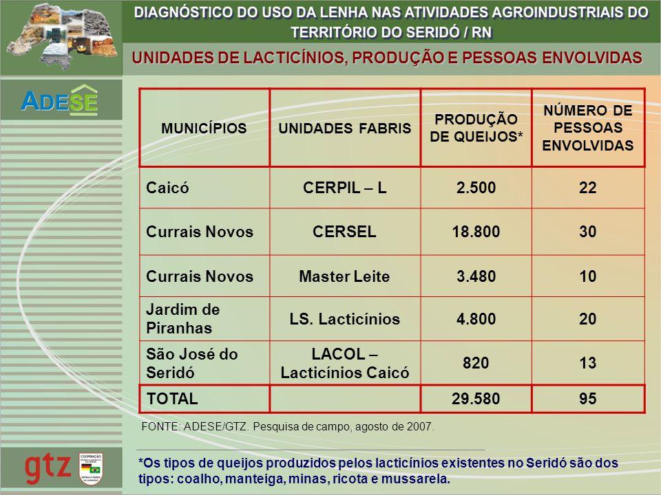 UNIDADES DE LACTICÍNIOS, PRODUÇÃO E PESSOAS ENVOLVIDAS MUNICÍPIOSUNIDADES FABRIS PRODUÇÃO DE QUEIJOS* NÚMERO DE PESSOAS ENVOLVIDAS CaicóCERPIL – L2.50