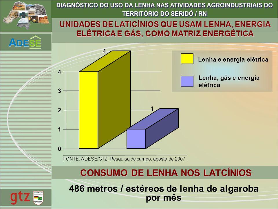 4 1 0 1 2 3 4 Lenha e energia elétrica Lenha, gás e energia elétrica 486 metros / estéreos de lenha de algaroba por mês CONSUMO DE LENHA NOS LATCÍNIOS