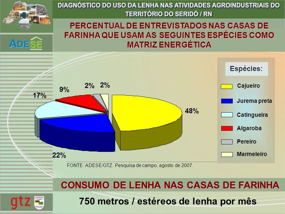 48% 22% 17% 9% 2% PERCENTUAL DE ENTREVISTADOS NAS CASAS DE FARINHA QUE USAM AS SEGUINTES ESPÉCIES COMO MATRIZ ENERGÉTICA Espécies: Cajueiro Jurema pre