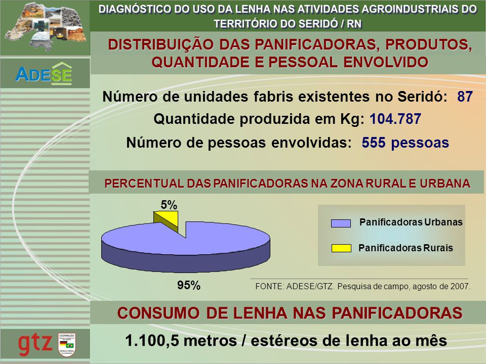 DISTRIBUIÇÃO DAS PANIFICADORAS, PRODUTOS, QUANTIDADE E PESSOAL ENVOLVIDO Número de unidades fabris existentes no Seridó: 87 Quantidade produzida em Kg