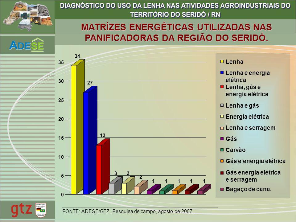 MATRÍZES ENERGÉTICAS UTILIZADAS NAS PANIFICADORAS DA REGIÃO DO SERIDÓ. 34 27 13 33 2 11111 0 5 10 15 20 25 30 35 Lenha Lenha e energia elétrica Lenha,