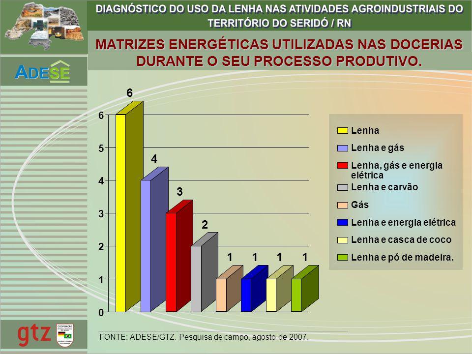 MATRIZES ENERGÉTICAS UTILIZADAS NAS DOCERIAS DURANTE O SEU PROCESSO PRODUTIVO. 6 4 3 2 1111 0 1 2 3 4 5 6 Lenha Lenha e gás Lenha, gás e energia elétr
