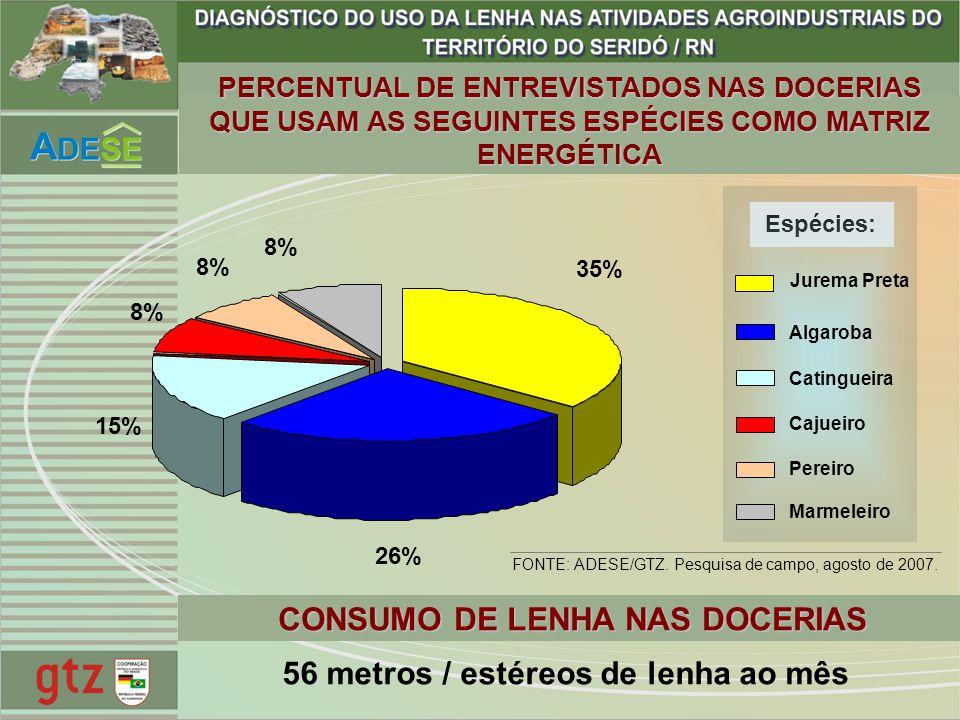 56 metros / estéreos de lenha ao mês CONSUMO DE LENHA NAS DOCERIAS 35% 26% 15% 8% Espécies: Jurema Preta Algaroba Catingueira Cajueiro Pereiro Marmele