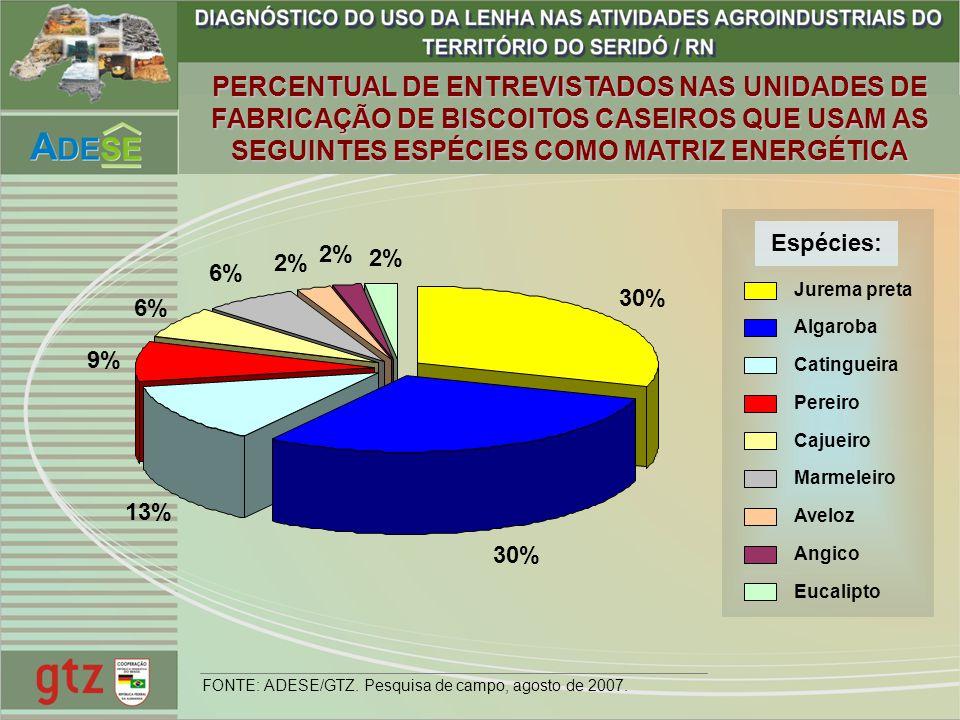 PERCENTUAL DE ENTREVISTADOS NAS UNIDADES DE FABRICAÇÃO DE BISCOITOS CASEIROS QUE USAM AS SEGUINTES ESPÉCIES COMO MATRIZ ENERGÉTICA 30% 13% 9% 6% 2% Ju