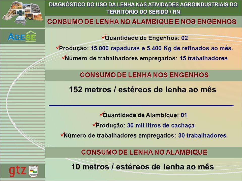 CONSUMO DE LENHA NO ALAMBIQUE E NOS ENGENHOS Quantidade de Engenhos: 02 Produção: 15.000 rapaduras e 5.400 Kg de refinados ao mês. Número de trabalhad