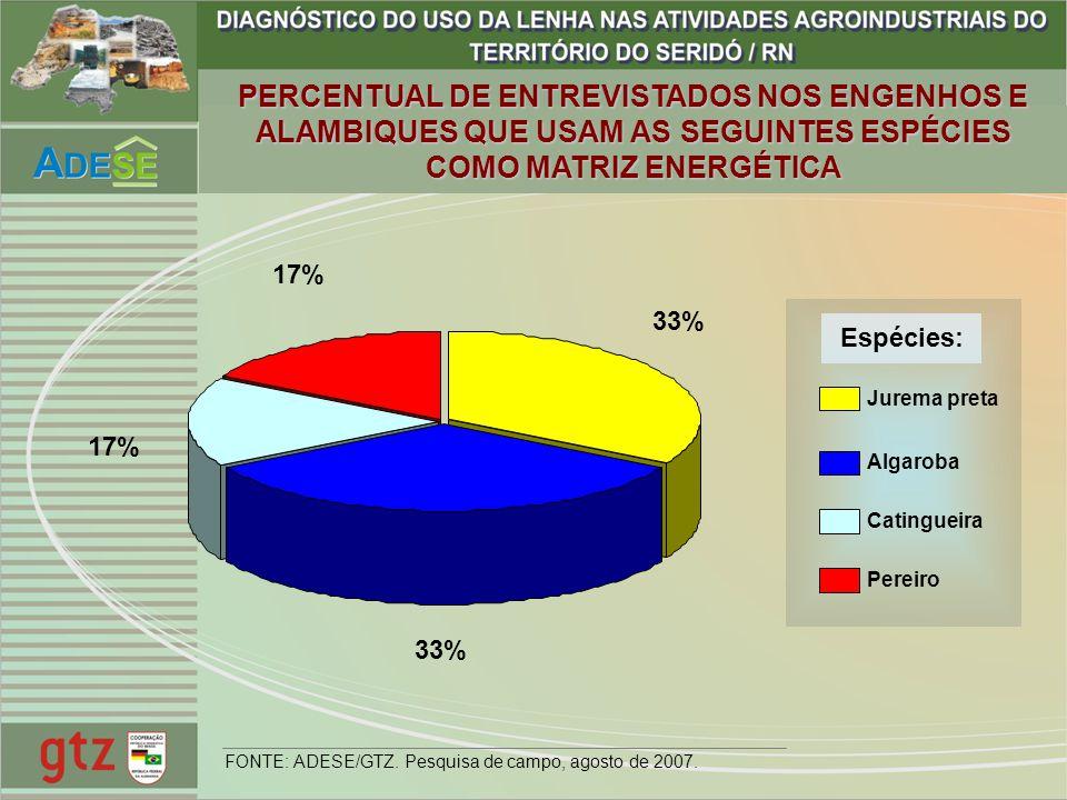 33% 17% FONTE: ADESE/GTZ. Pesquisa de campo, agosto de 2007. PERCENTUAL DE ENTREVISTADOS NOS ENGENHOS E ALAMBIQUES QUE USAM AS SEGUINTES ESPÉCIES COMO