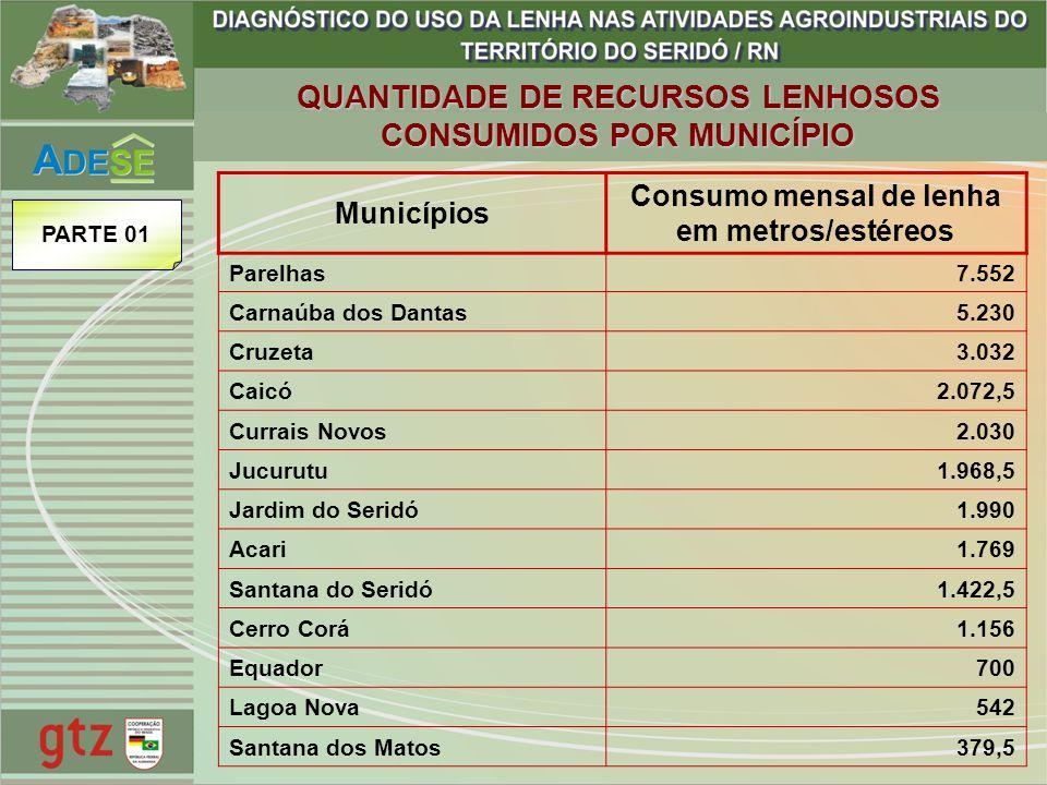 QUANTIDADE DE RECURSOS LENHOSOS CONSUMIDOS POR MUNICÍPIO Municípios Consumo mensal de lenha em metros/estéreos Parelhas7.552 Carnaúba dos Dantas5.230