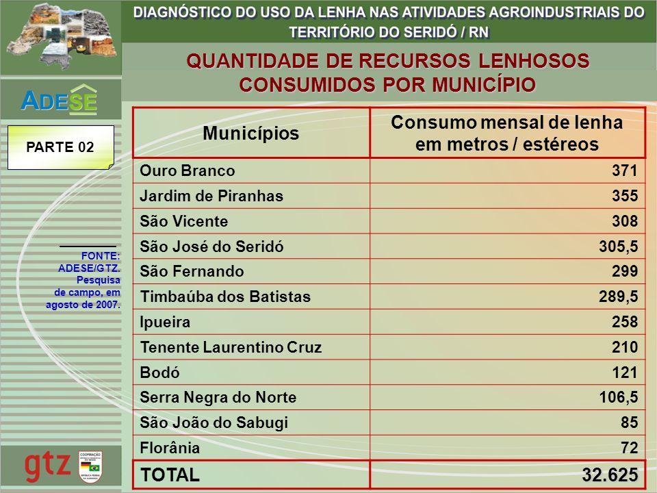 Municípios Consumo mensal de lenha em metros / estéreos Ouro Branco371 Jardim de Piranhas355 São Vicente308 São José do Seridó305,5 São Fernando299 Ti