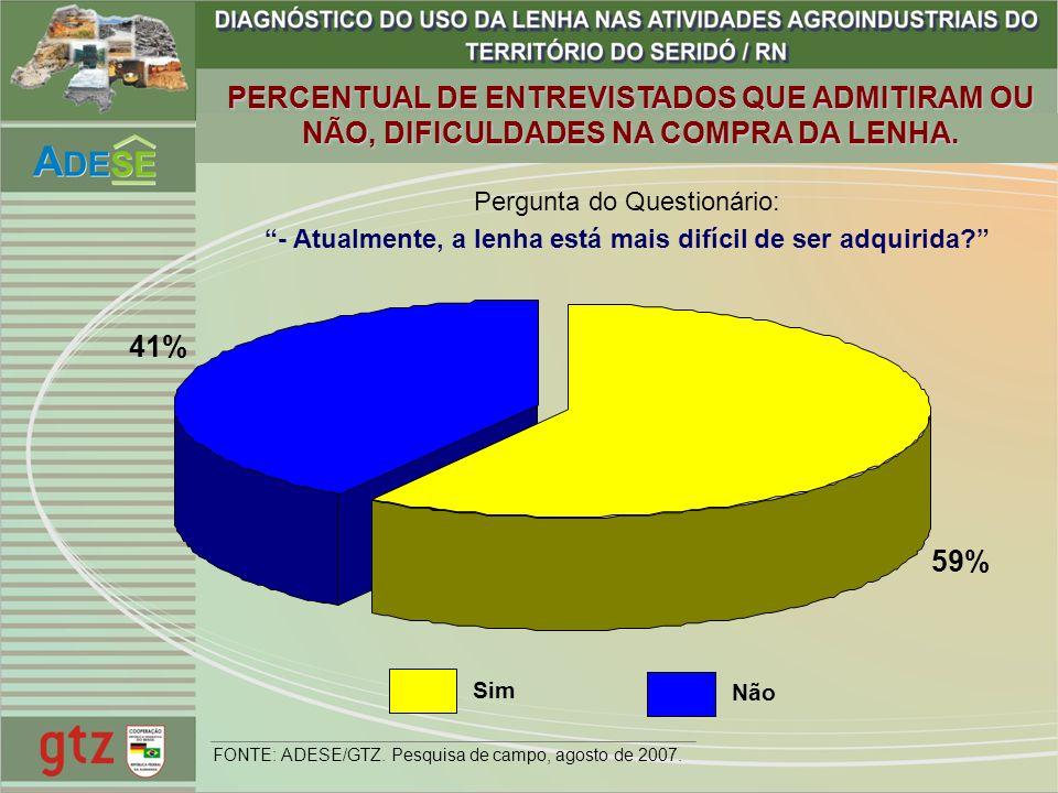 PERCENTUAL DE ENTREVISTADOS QUE ADMITIRAM OU NÃO, DIFICULDADES NA COMPRA DA LENHA. 59% 41% Pergunta do Questionário: - Atualmente, a lenha está mais d