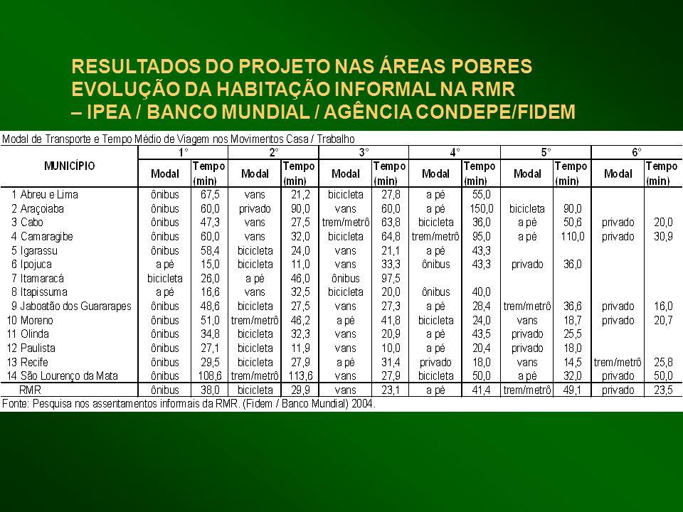 RESULTADOS DO PROJETO NAS ÁREAS POBRES EVOLUÇÃO DA HABITAÇÃO INFORMAL NA RMR – IPEA / BANCO MUNDIAL / AGÊNCIA CONDEPE/FIDEM