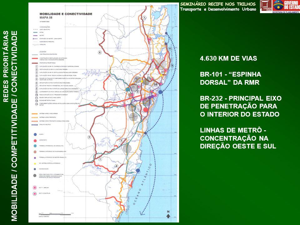 REDES PRIORITÁRIAS MOBILIDADE / COMPETITIVIDADE / CONECTIVIDADE 4.630 KM DE VIAS BR-101 - ESPINHA DORSAL DA RMR BR-232 - PRINCIPAL EIXO DE PENETRAÇÃO