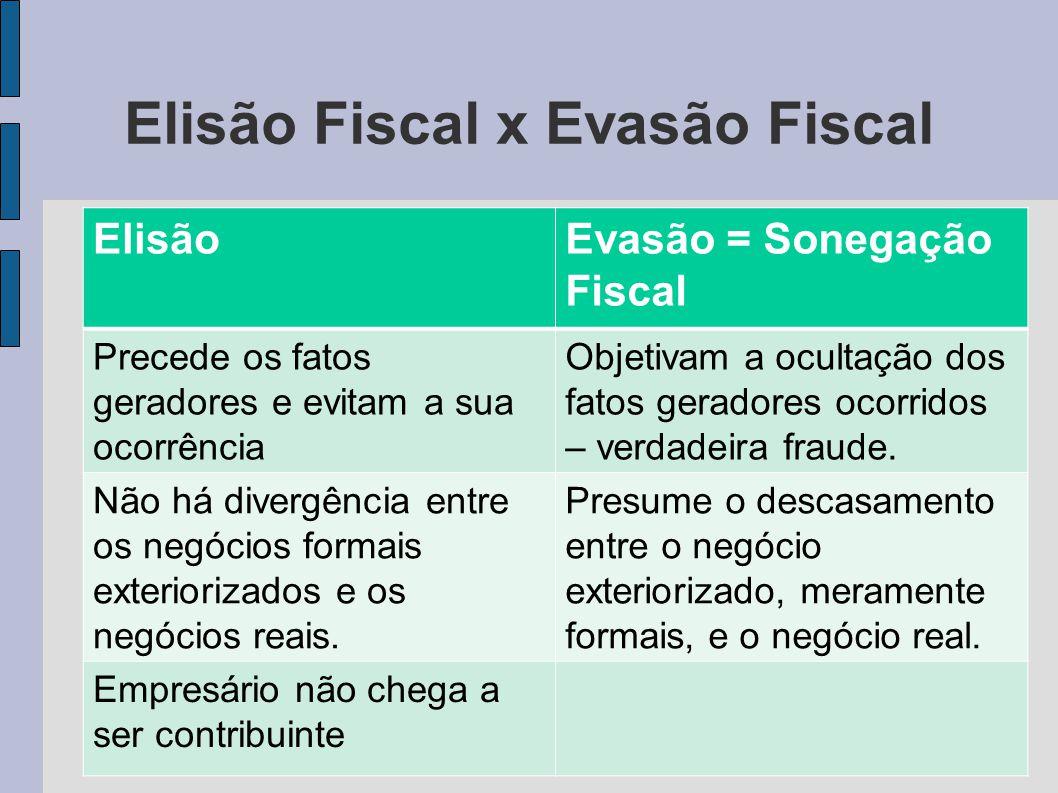 Elisão Fiscal x Evasão Fiscal ElisãoEvasão = Sonegação Fiscal Precede os fatos geradores e evitam a sua ocorrência Objetivam a ocultação dos fatos ger