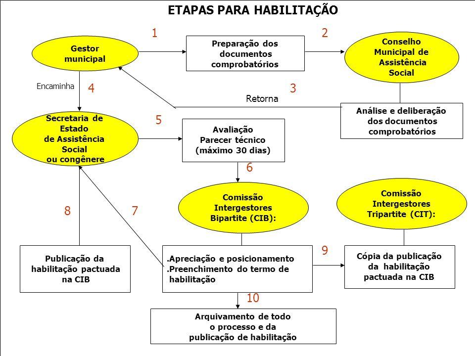 Ministério do Desenvolvimento Social e Combate à Fome Secretaria Nacional de Assistência Social ETAPAS PARA HABILITAÇÃO Gestor municipal Conselho Muni
