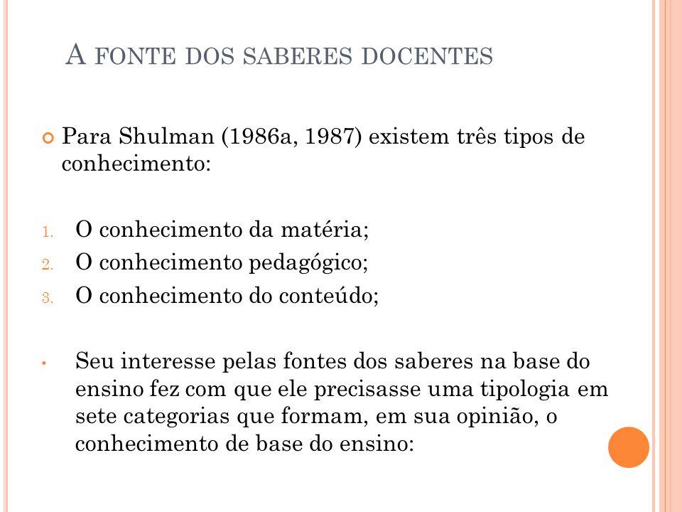 A FONTE DOS SABERES DOCENTES Para Shulman (1986a, 1987) existem três tipos de conhecimento: 1. O conhecimento da matéria; 2. O conhecimento pedagógico