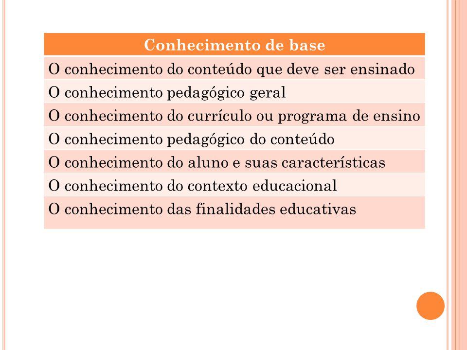 Conhecimento de base O conhecimento do conteúdo que deve ser ensinado O conhecimento pedagógico geral O conhecimento do currículo ou programa de ensin