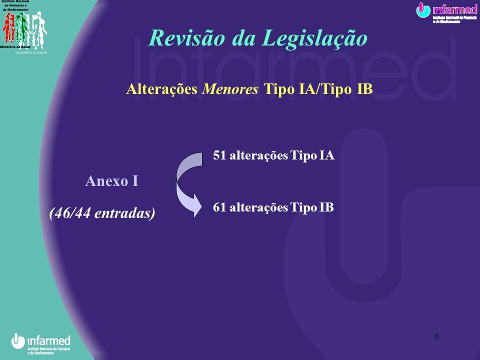 6 61 alterações Tipo IB Alterações Menores Tipo IA/Tipo IB Anexo I (46/44 entradas) 51 alterações Tipo IA Revisão da Legislação