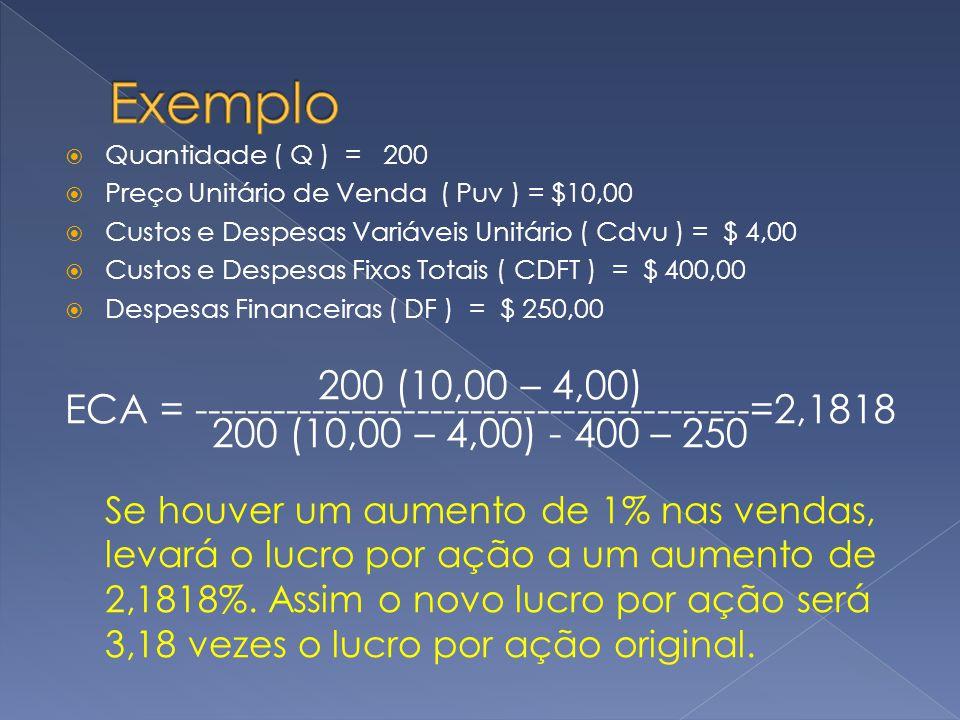 Quantidade ( Q ) = 200 Preço Unitário de Venda ( Puv ) = $10,00 Custos e Despesas Variáveis Unitário ( Cdvu ) = $ 4,00 Custos e Despesas Fixos Totais