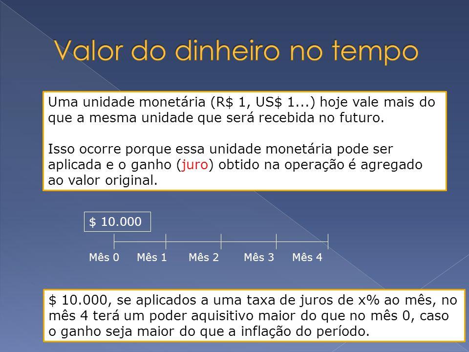 Uma unidade monetária (R$ 1, US$ 1...) hoje vale mais do que a mesma unidade que será recebida no futuro. Isso ocorre porque essa unidade monetária po